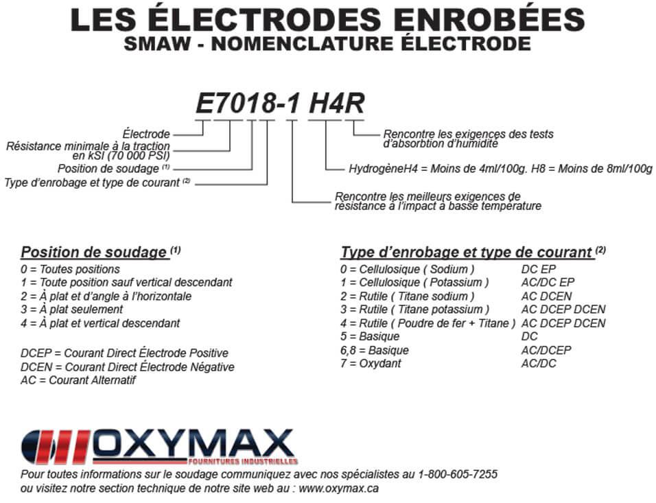 Nomenclature électrode